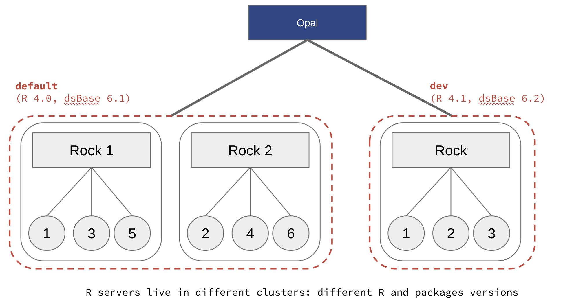 R servers clusters