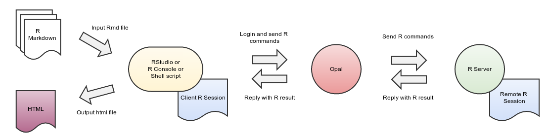 Reporting with R — Opal documentation
